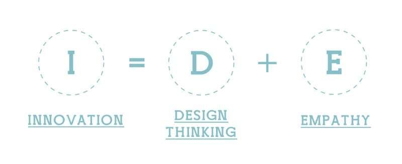 IDE Empathy Web Design UX